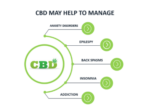 CBD may help to manage