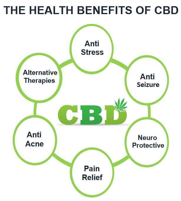 the health benefits of cbd